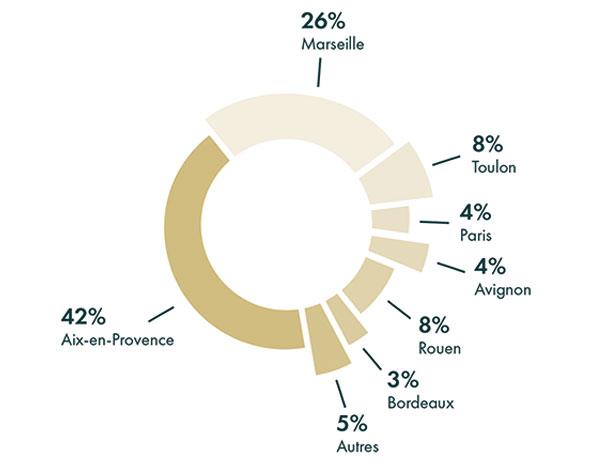 Répartition Répartition géographique groupe sebban avignon 3% marseille 28% paris 8% salon de provence 5% toulon 5% Autres 9% aix en provence 42%