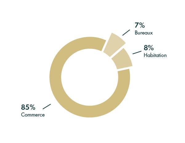 Répartition par type d'actif groupe sebban habitation 5% bureau 7% commerce 88%
